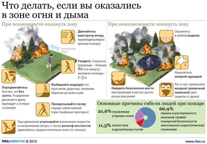 Пожары в России (77 фото)