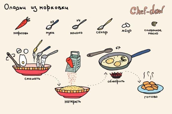 рецепты с картинками: