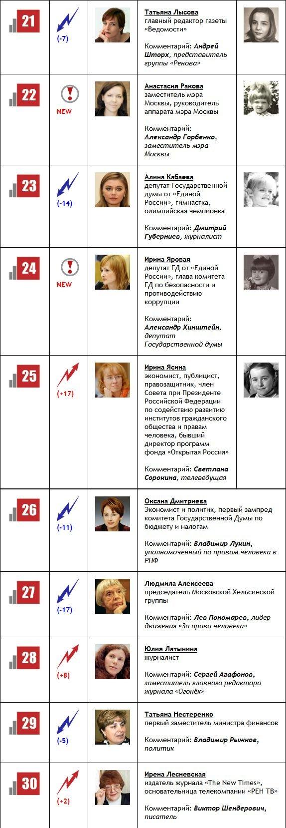 100 самых влиятельных женщин России