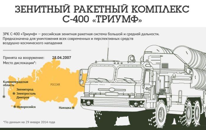 защиту сколько комплексов с 400 в россии также: Микрозайм карту