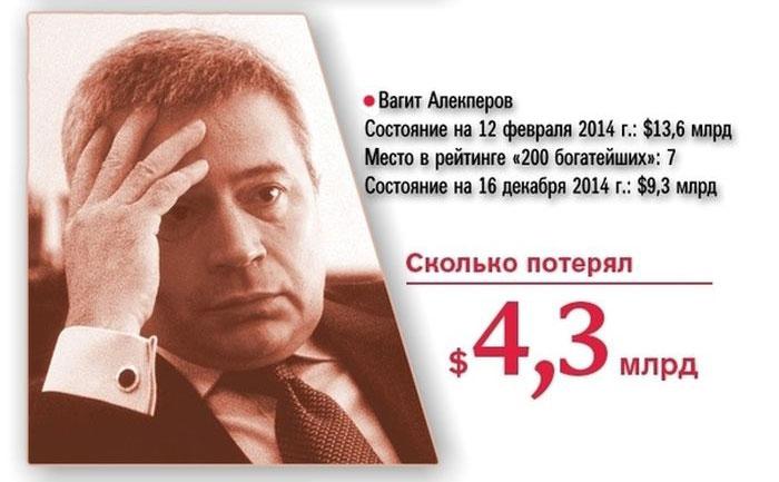 Цены на нефть упали до уровня 2008 года: Brent - $57,6, WTI -  $53,27 - Цензор.НЕТ 9009