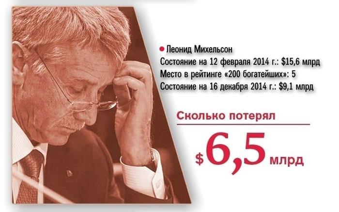 Цены на нефть упали до уровня 2008 года: Brent - $57,6, WTI -  $53,27 - Цензор.НЕТ 210