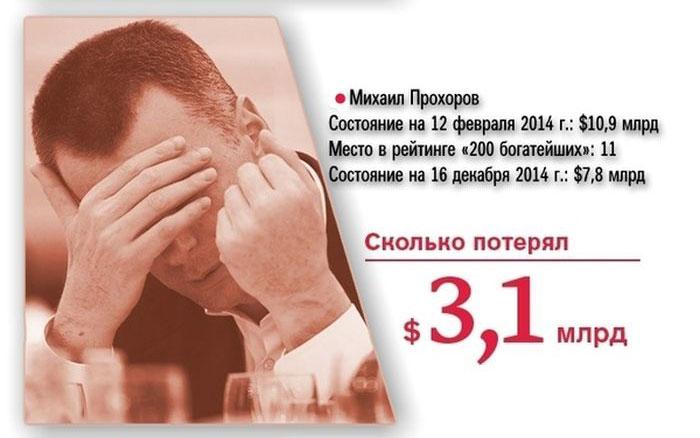 Цены на нефть упали до уровня 2008 года: Brent - $57,6, WTI -  $53,27 - Цензор.НЕТ 1431